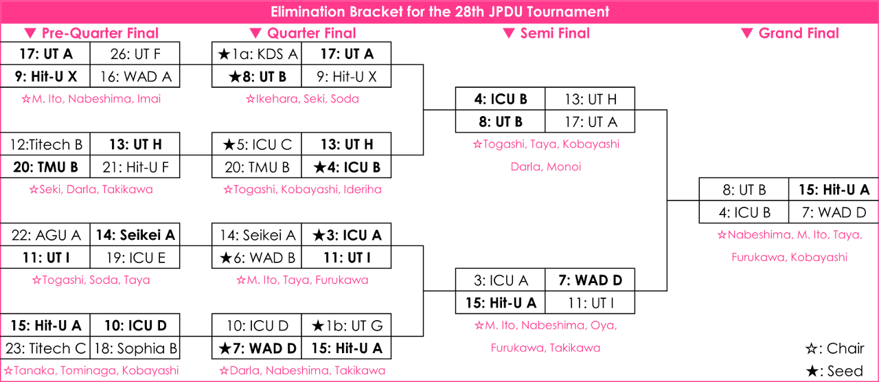 28thJpdu_EliminationBracket5