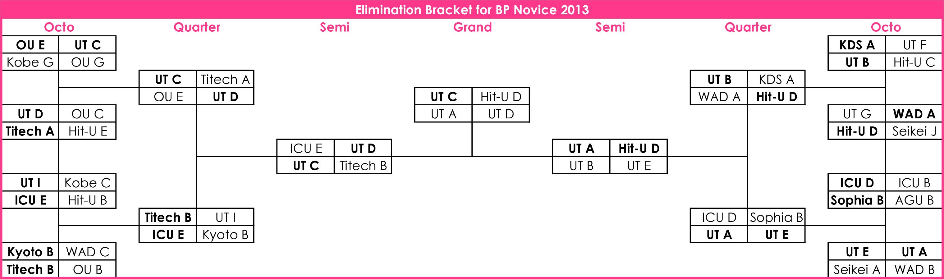 bpnovice2013eliminationbracket3