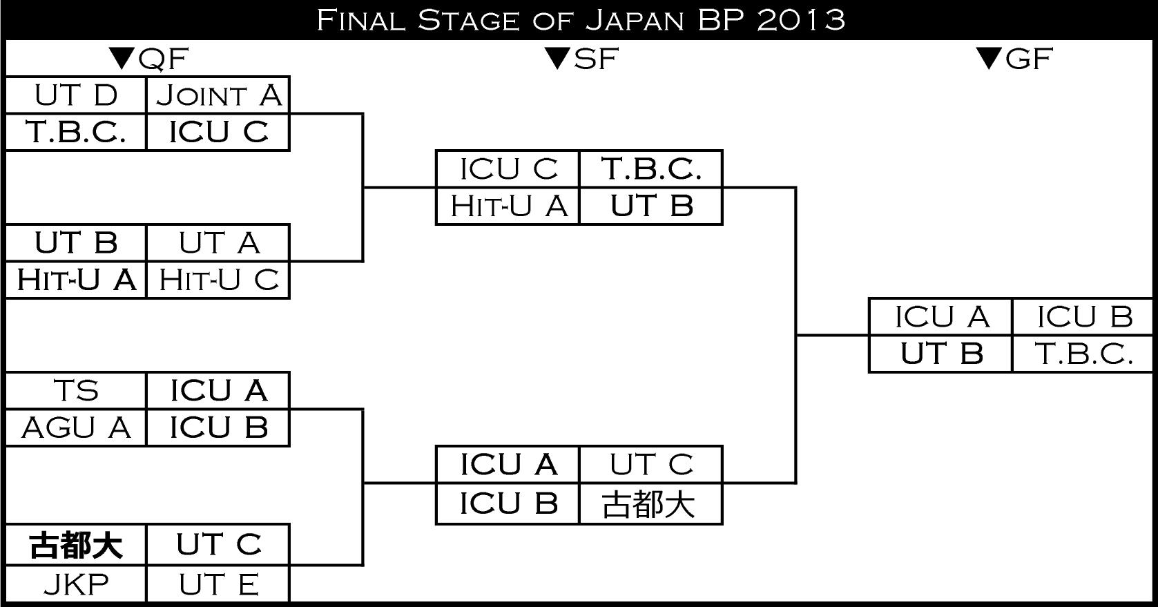 jbp13finalstage